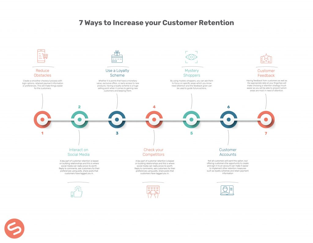 7 Ways to Increase your Customer Retention Infographic Sellerdeck